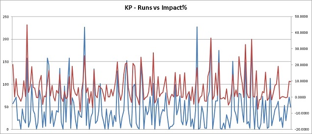 Impact shown in red, runs in blue