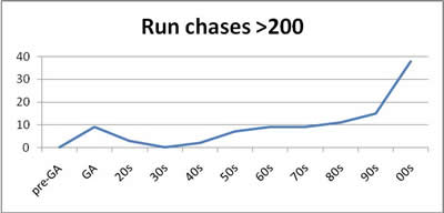 Run Chases > 200&#8243; width=&#8221;400&#8243; height=&#8221;192&#8243;></p> <p>This shows an apparently large increase in successful chases since the 1990s, with almost three times as many fourth-innings successes since the millennium as compared to the decade of the nineties. However there is significantly more cricket played now so we can re-plot this in terms of the percentage of chases which have been successful:-</p> <p><img src=