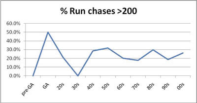 Run Chases > 200 Percentage