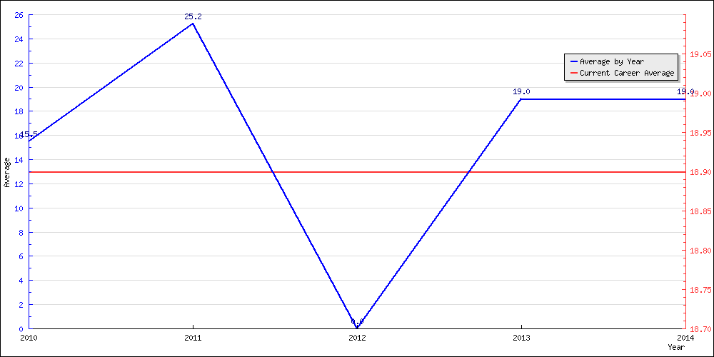 Batting Average by Year