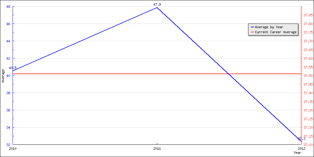 Bowling Average by Year