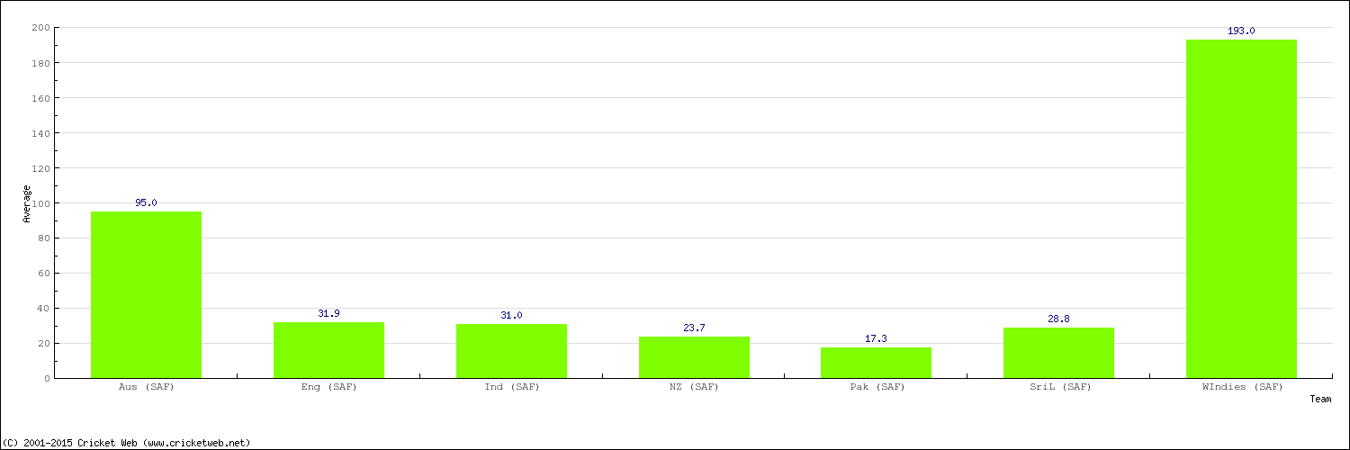 Bowling Average by Country