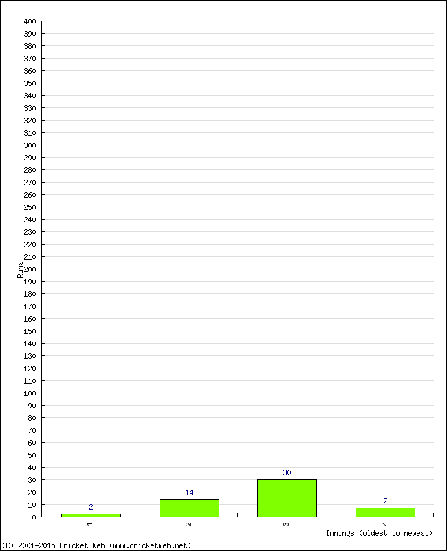 Batting 2nd Innings