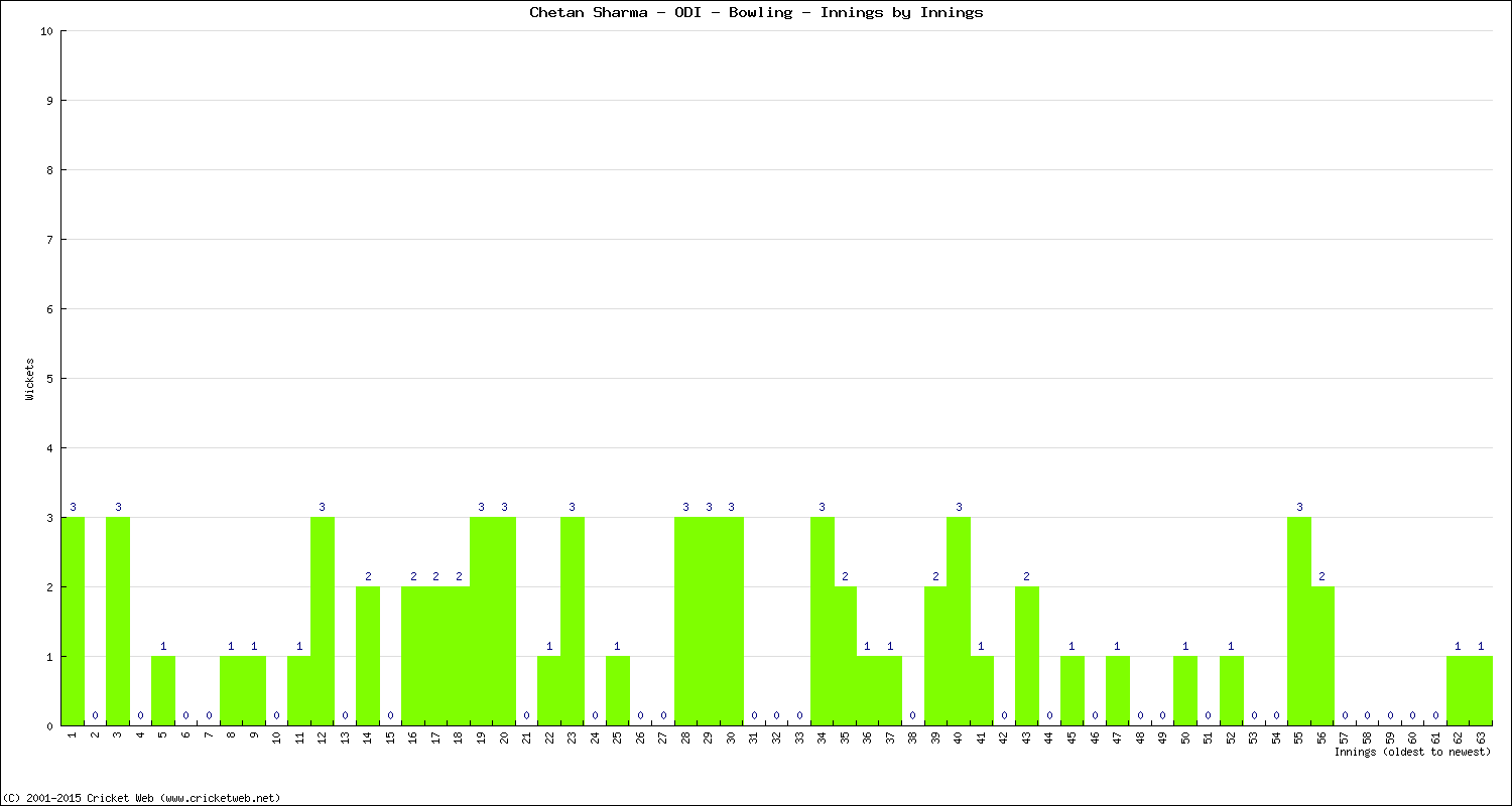 Bowling Performance Innings by Innings