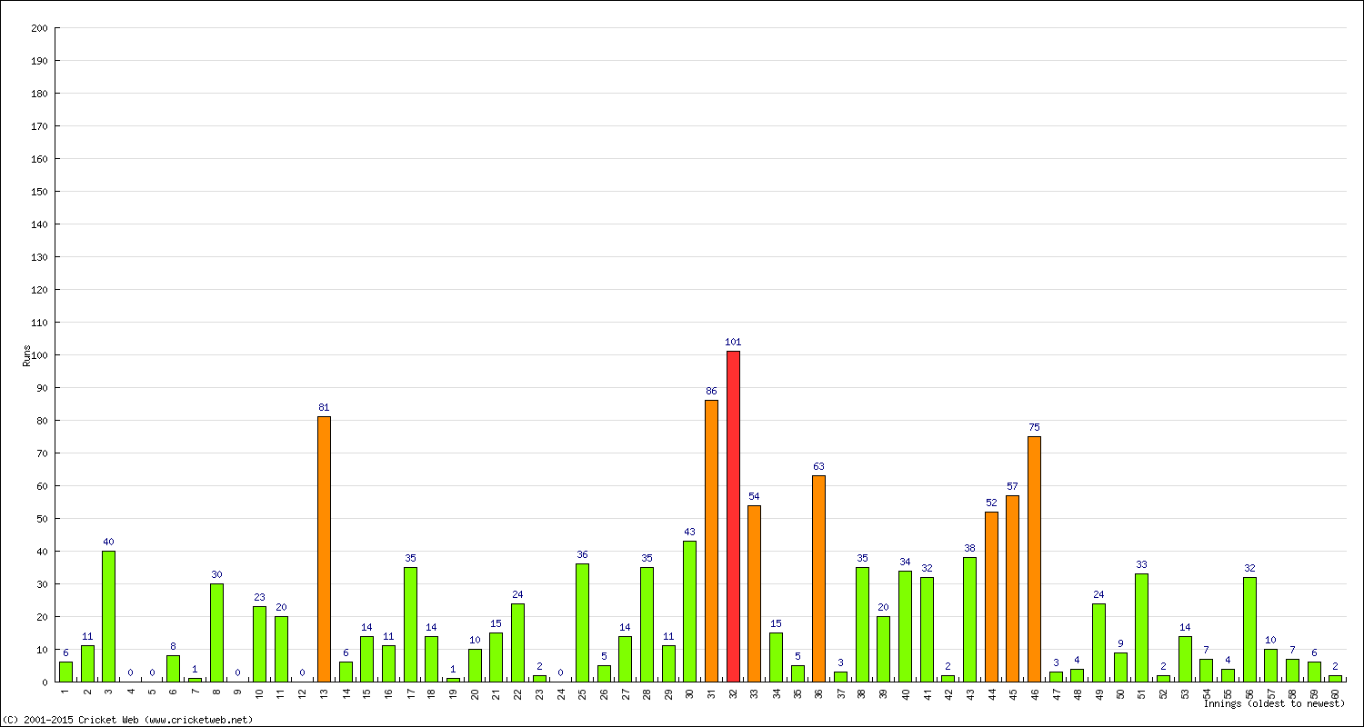 Batting Performance Innings by Innings - Away