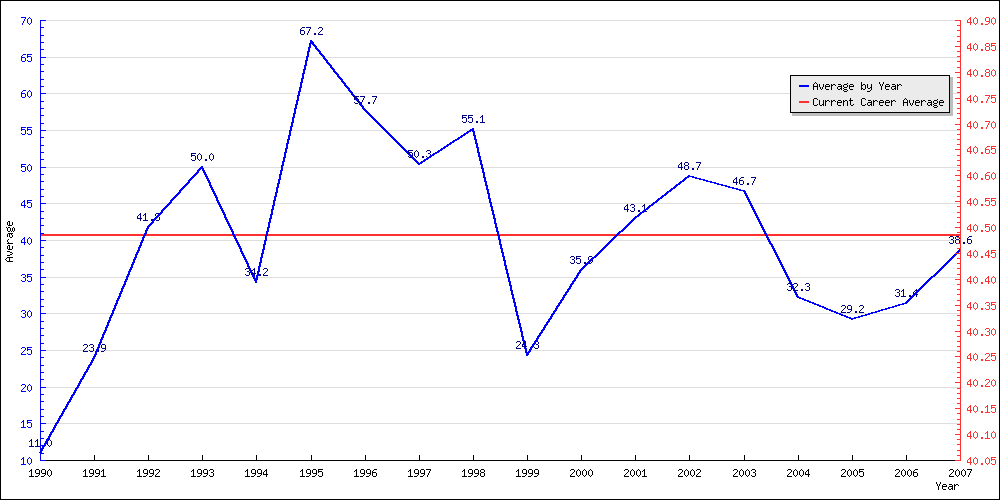 Brian Lara - ODI - Batting Average by Year