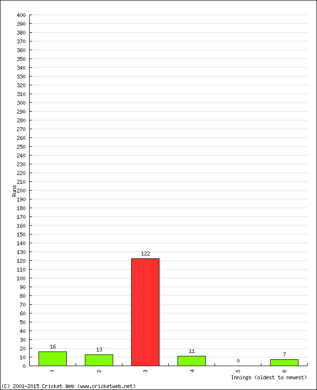 Batting Performance Innings by Innings - Home