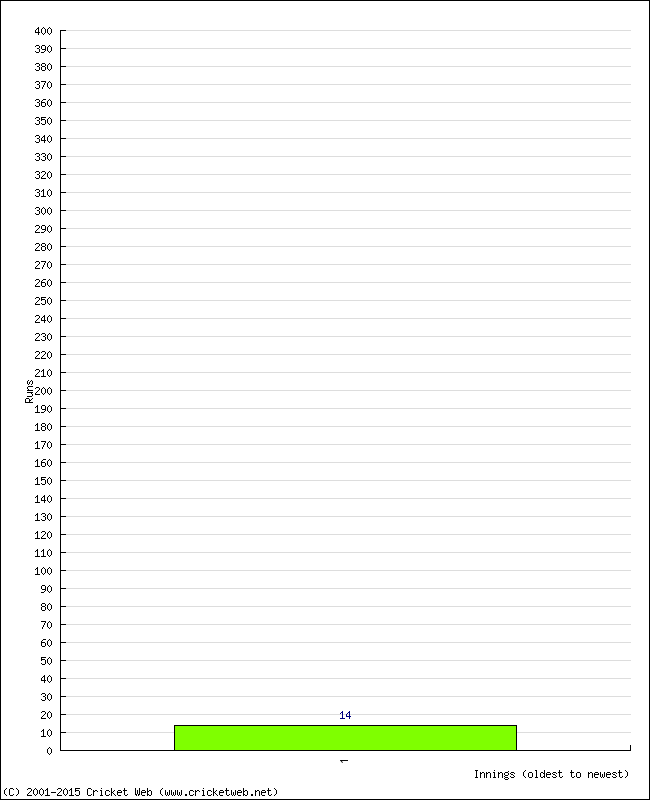 Batting Performance Innings by Innings