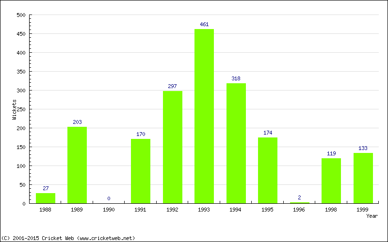 Runs by Year