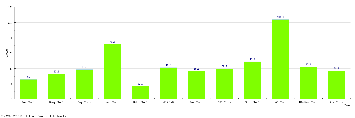 Batting Average by Country