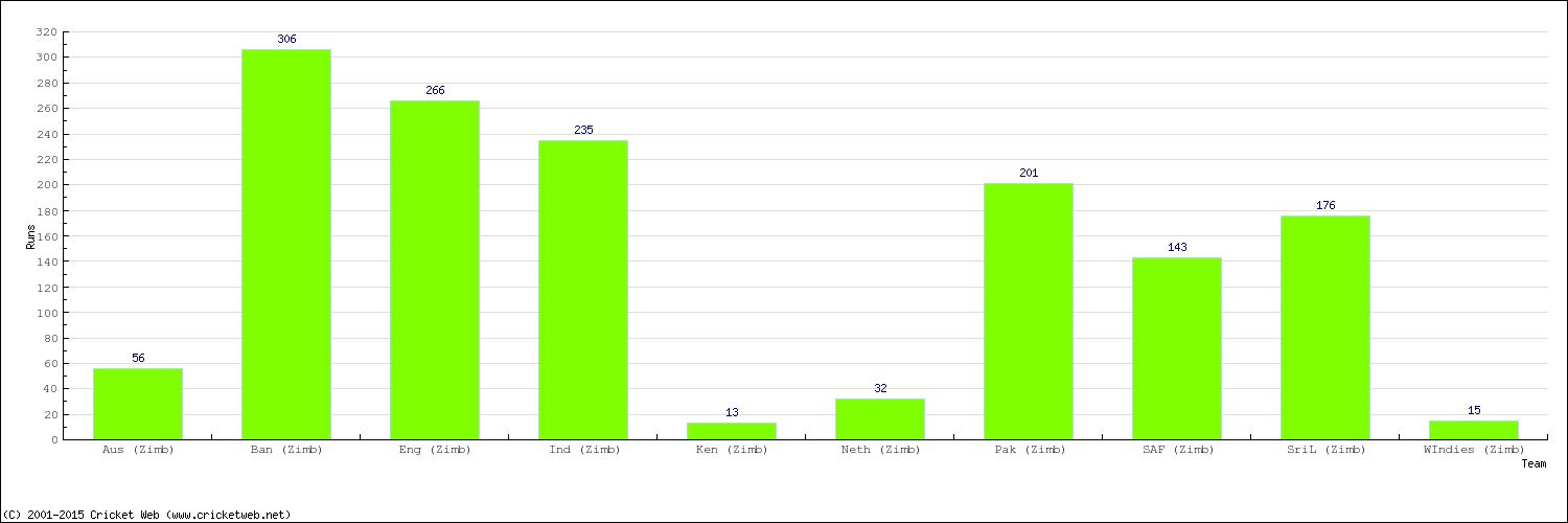 Runs by Country