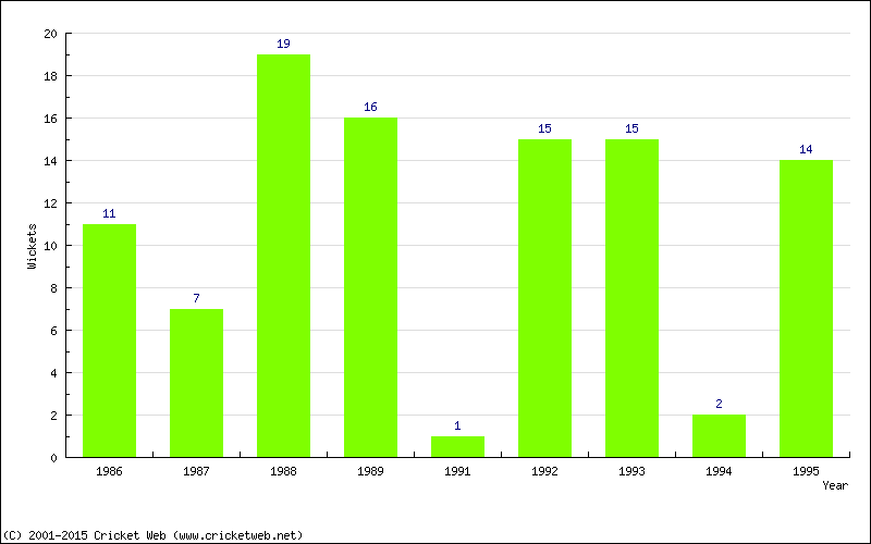 Wickets by Year