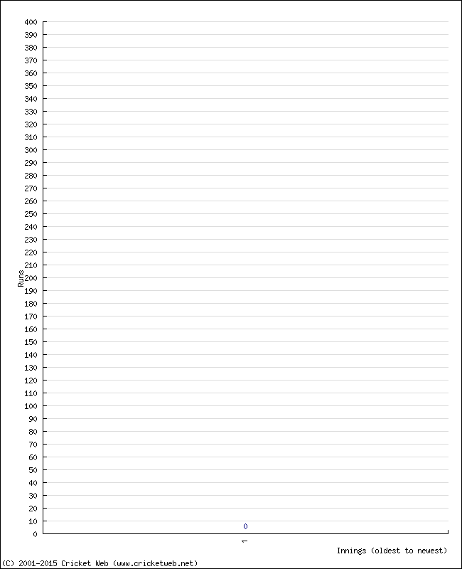Batting 1st Innings